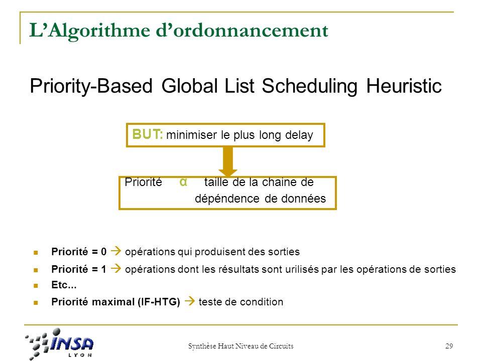 L'Algorithme d'ordonnancement