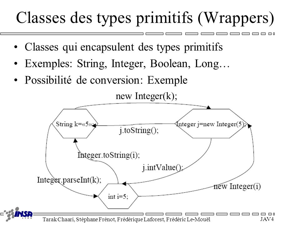 Classes des types primitifs (Wrappers)