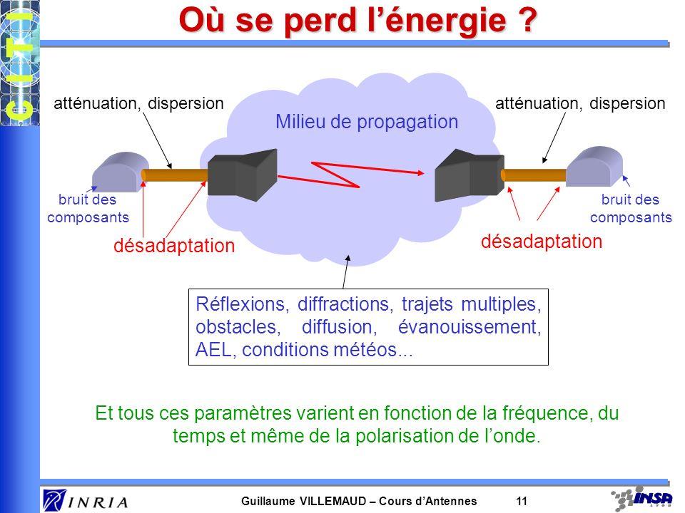 Où se perd l'énergie Milieu de propagation désadaptation