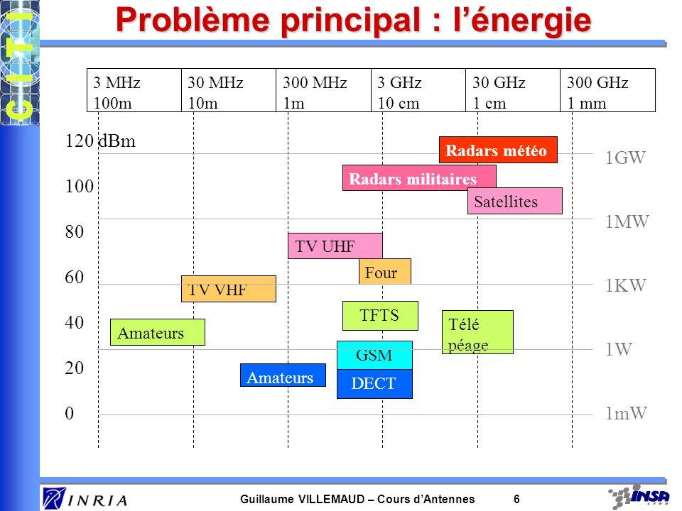 Problème principal : l'énergie