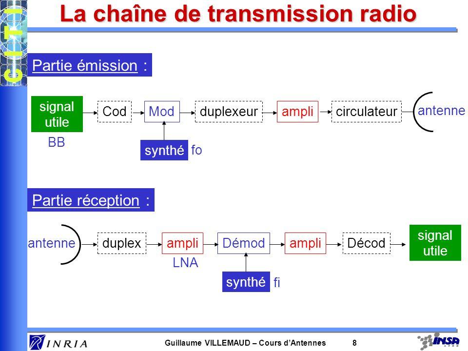 La chaîne de transmission radio