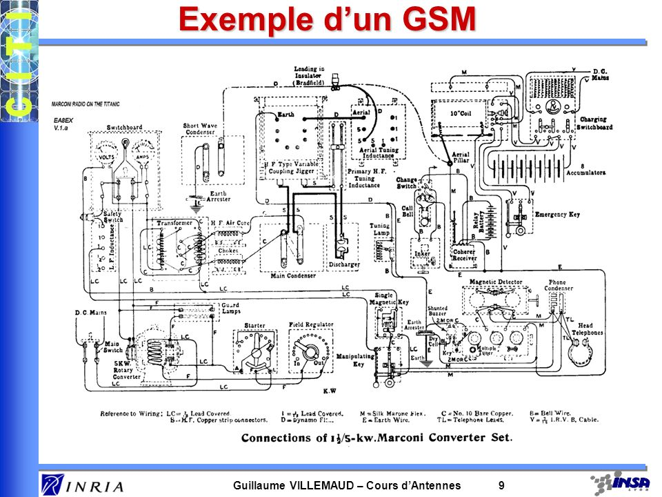 Exemple d'un GSM canal radio