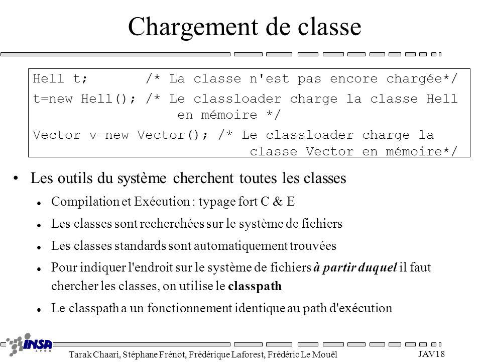 Chargement de classe Hell t; /* La classe n est pas encore chargée*/