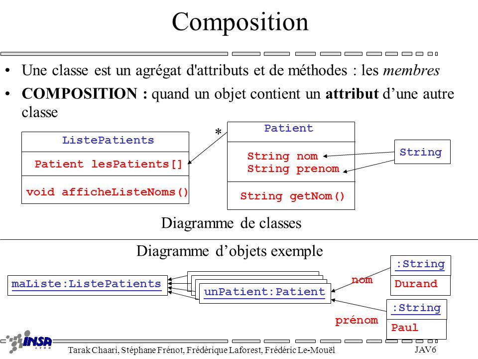 Diagramme d'objets exemple