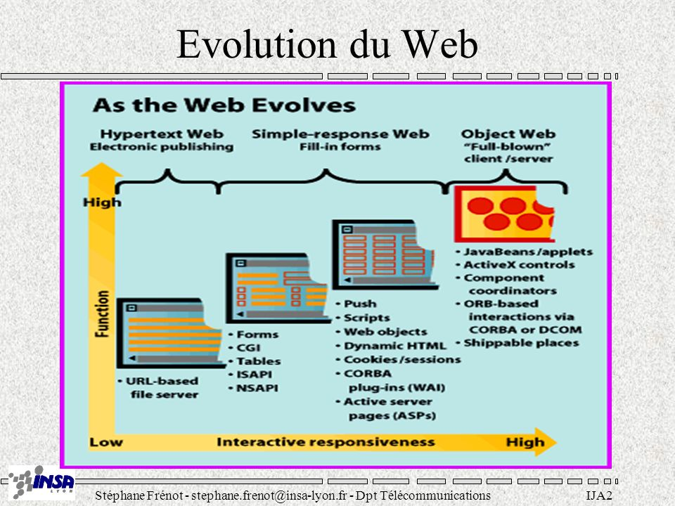 Evolution du Web