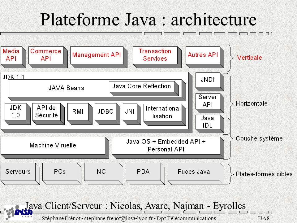 Plateforme Java : architecture