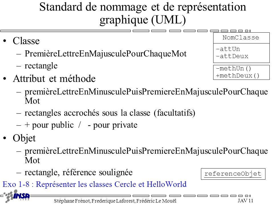 Standard de nommage et de représentation graphique (UML)