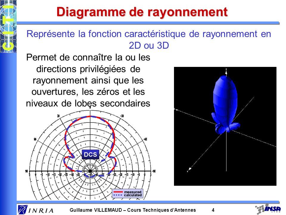 Représente la fonction caractéristique de rayonnement en 2D ou 3D