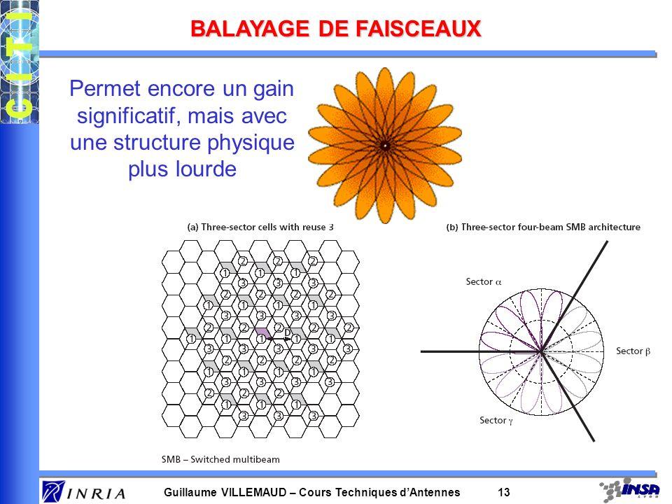 BALAYAGE DE FAISCEAUX Permet encore un gain significatif, mais avec une structure physique plus lourde.