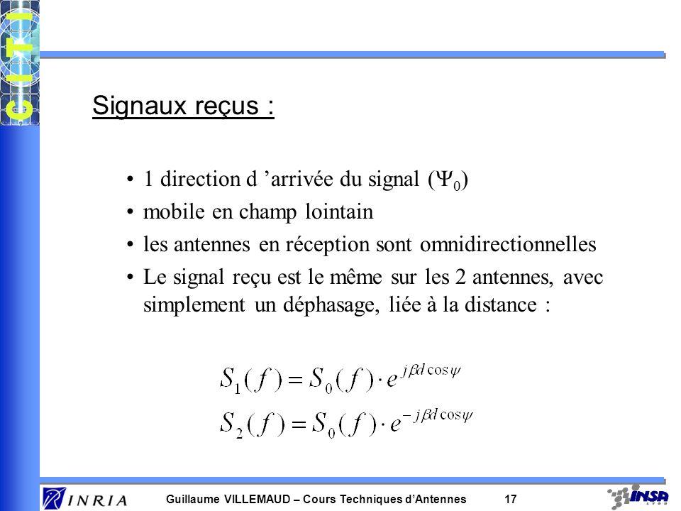 Signaux reçus : 1 direction d 'arrivée du signal (Y0)