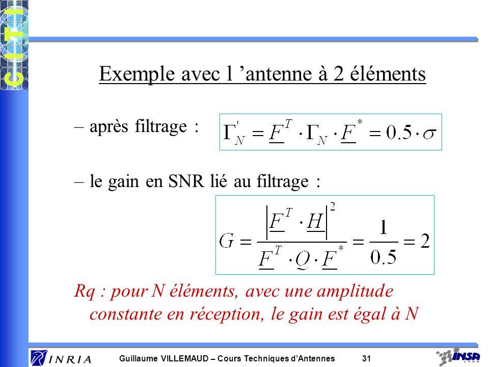 Exemple avec l 'antenne à 2 éléments