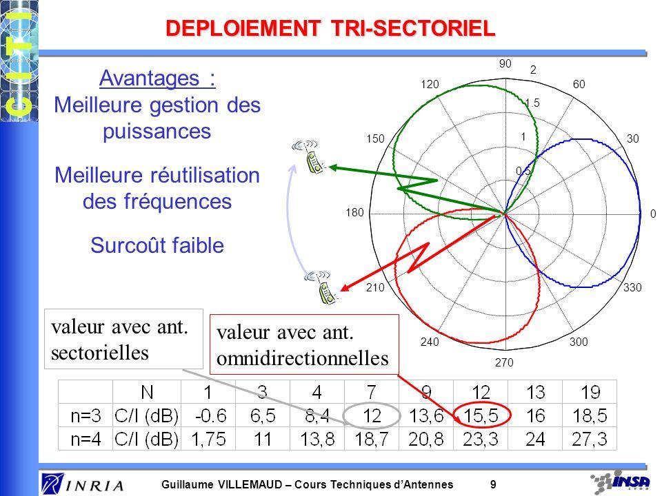 DEPLOIEMENT TRI-SECTORIEL