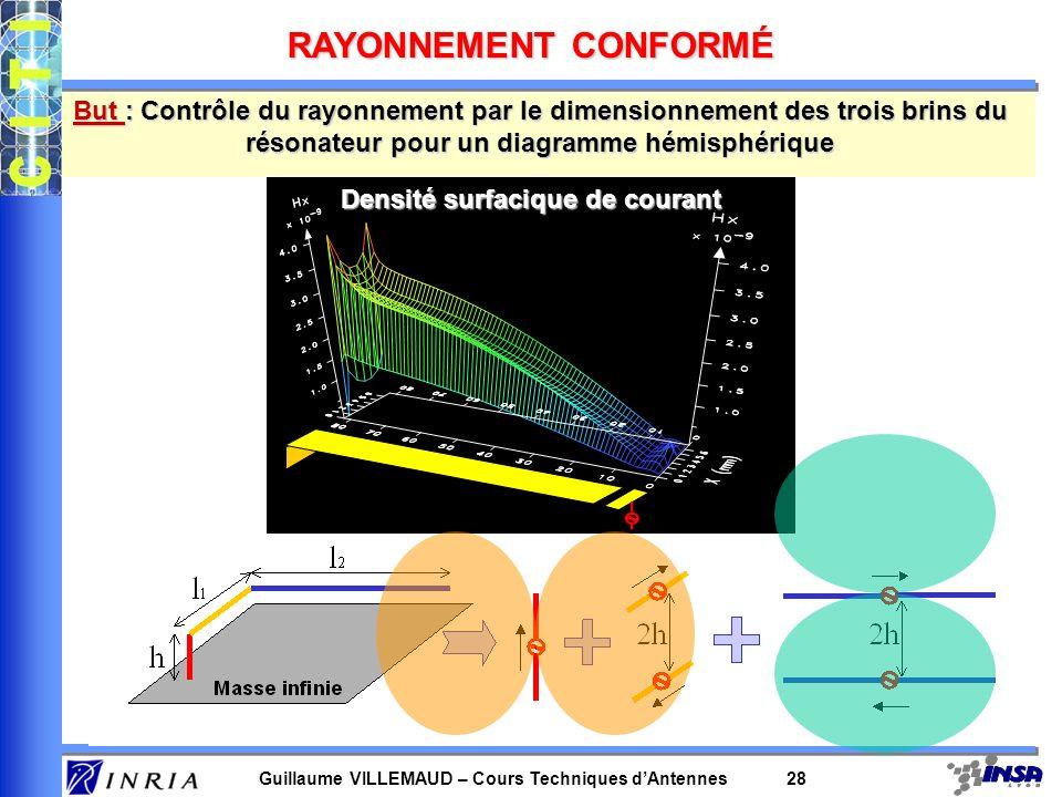 RAYONNEMENT CONFORMÉ But : Contrôle du rayonnement par le dimensionnement des trois brins du résonateur pour un diagramme hémisphérique.