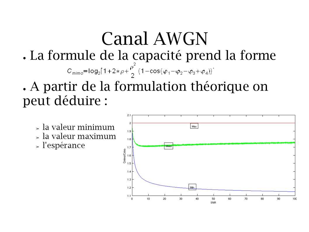 Canal AWGN La formule de la capacité prend la forme