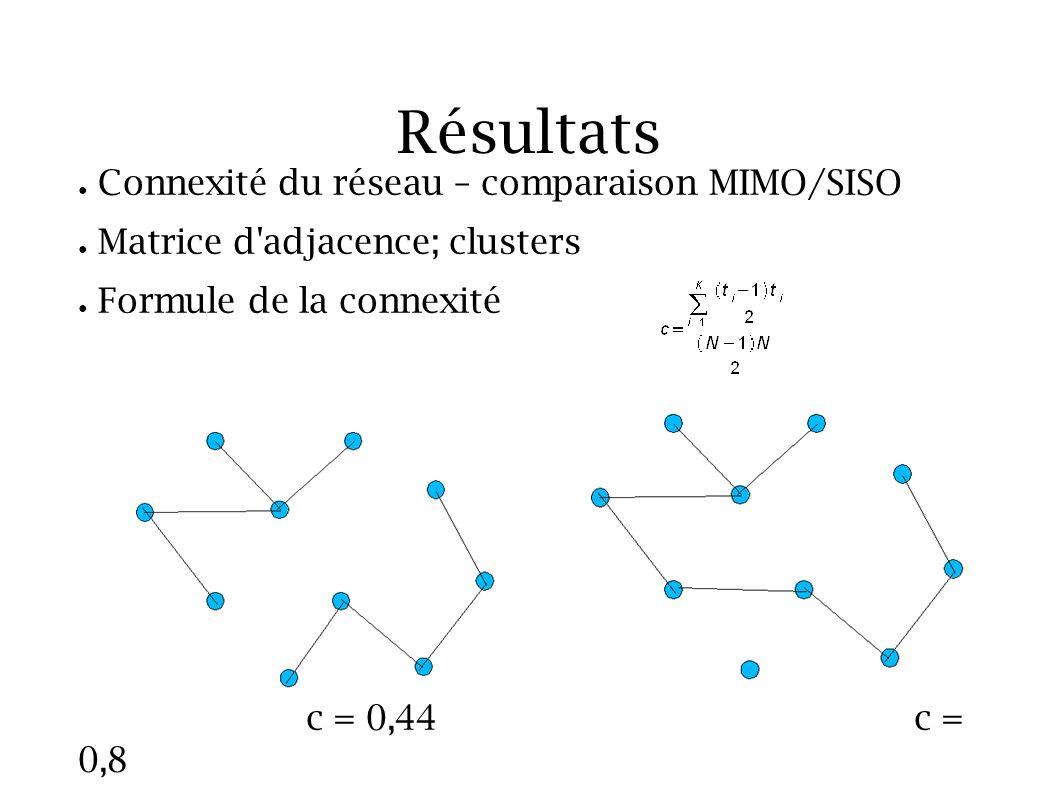Résultats c = 0,44 c = 0,8 Connexité du réseau – comparaison MIMO/SISO