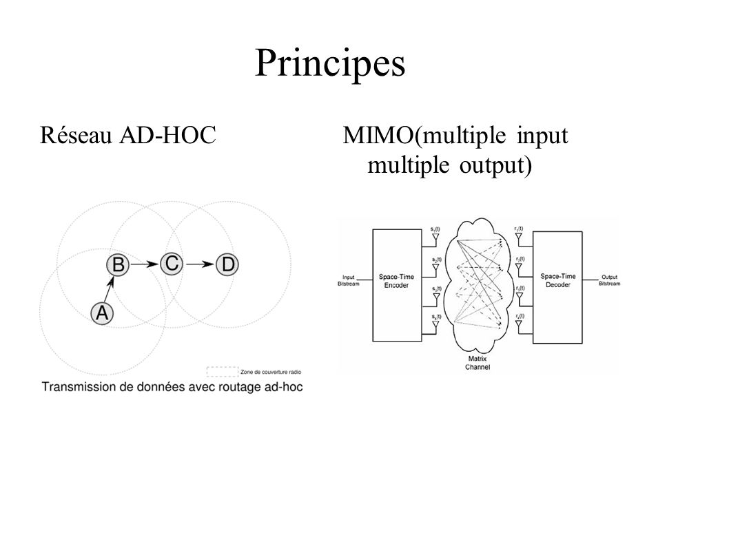 Principes Réseau AD-HOC MIMO(multiple input multiple output)