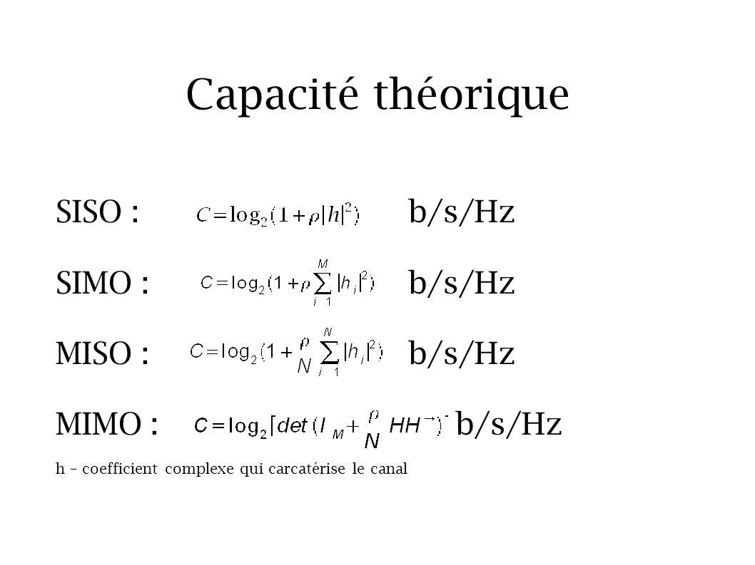 Capacité théorique SISO : b/s/Hz SIMO : b/s/Hz MISO : b/s/Hz