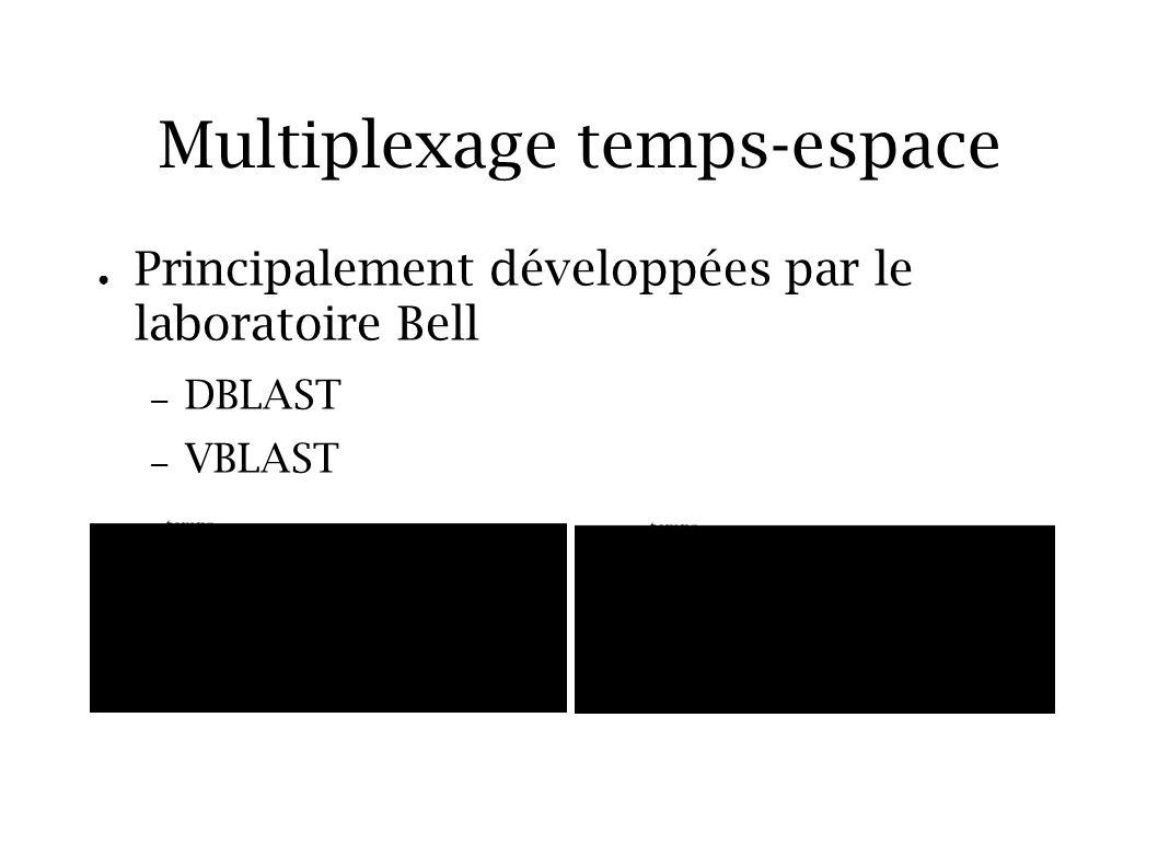 Multiplexage temps-espace