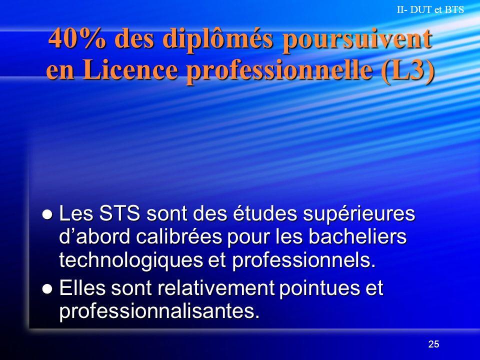40% des diplômés poursuivent en Licence professionnelle (L3)