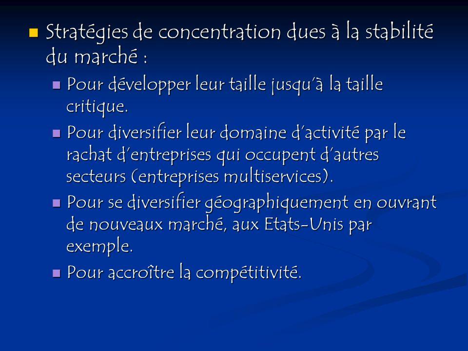 Stratégies de concentration dues à la stabilité du marché :