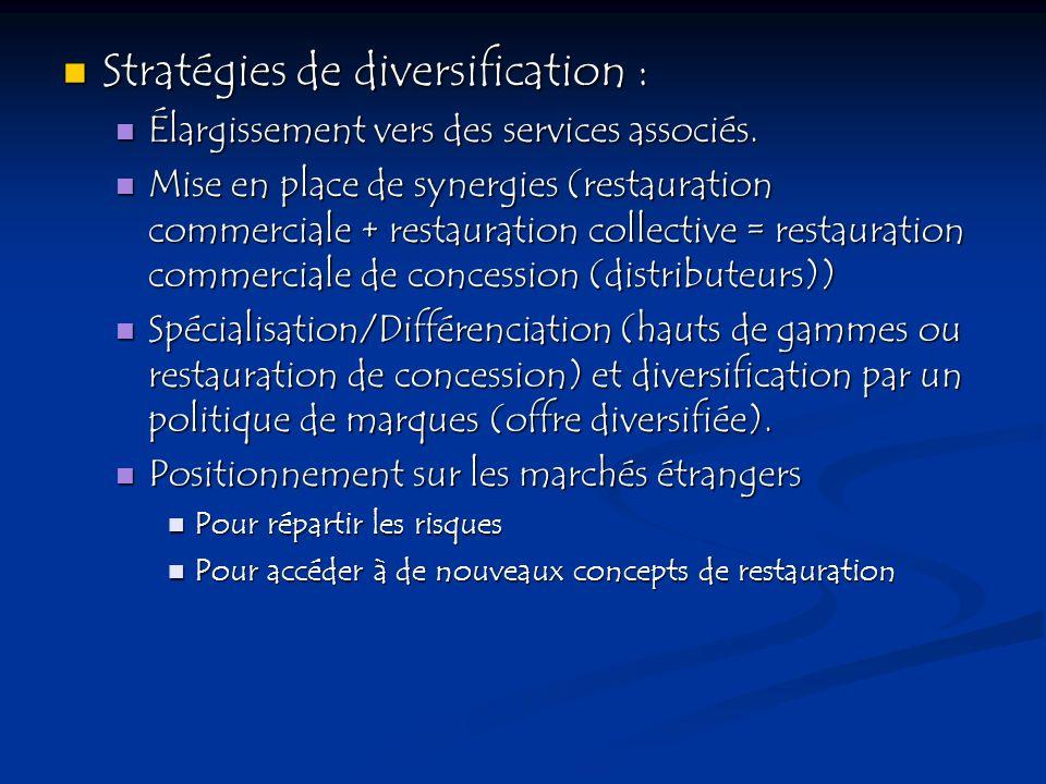 Stratégies de diversification :