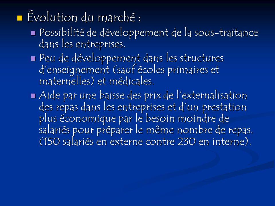 Évolution du marché :Possibilité de développement de la sous-traitance dans les entreprises.