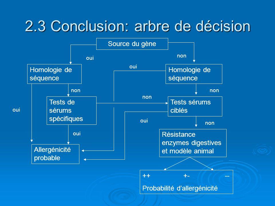 2.3 Conclusion: arbre de décision