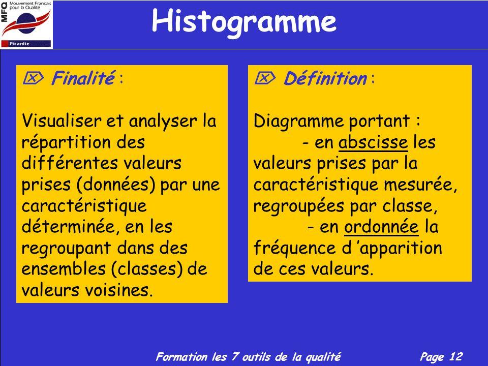 Histogramme  Finalité :