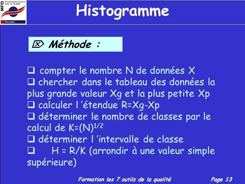 Histogramme  Méthode : compter le nombre N de données X