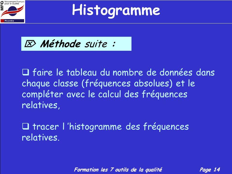 Histogramme  Méthode suite :
