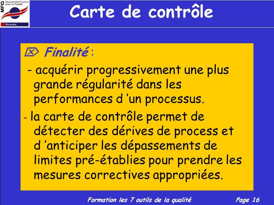 Carte de contrôle  Finalité :