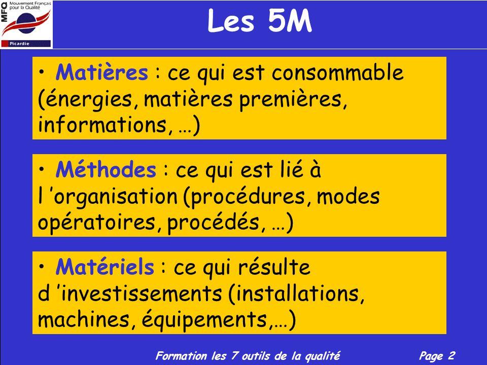 Les 5M Matières : ce qui est consommable (énergies, matières premières, informations, …)