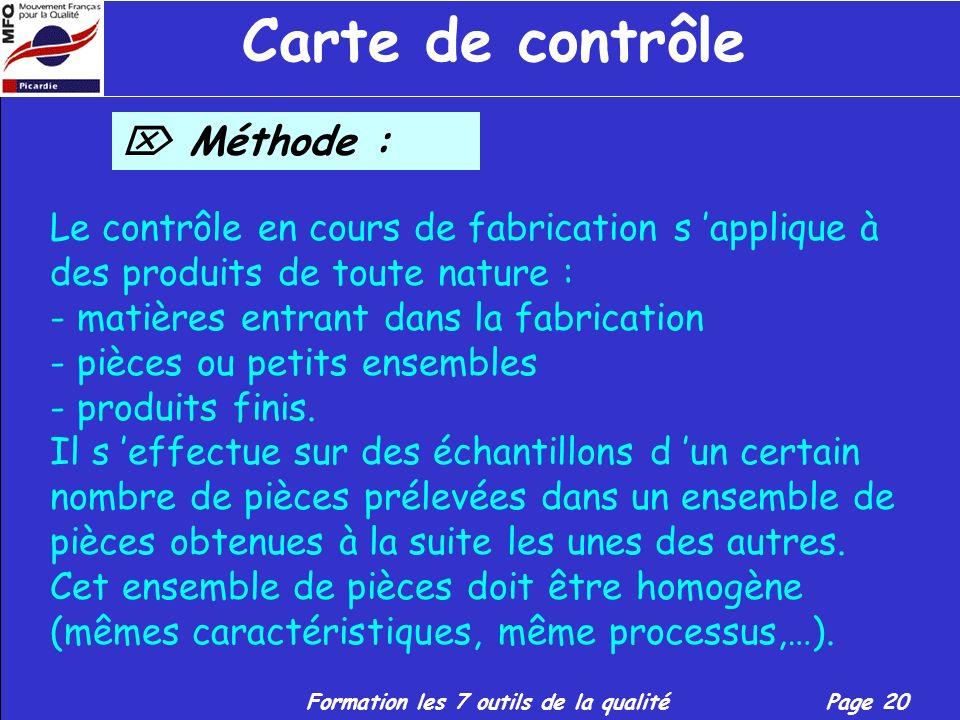 Carte de contrôle  Méthode :