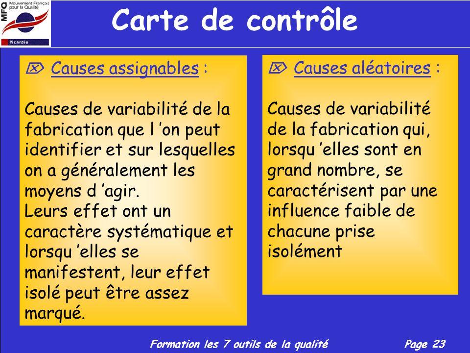 Carte de contrôle  Causes assignables :
