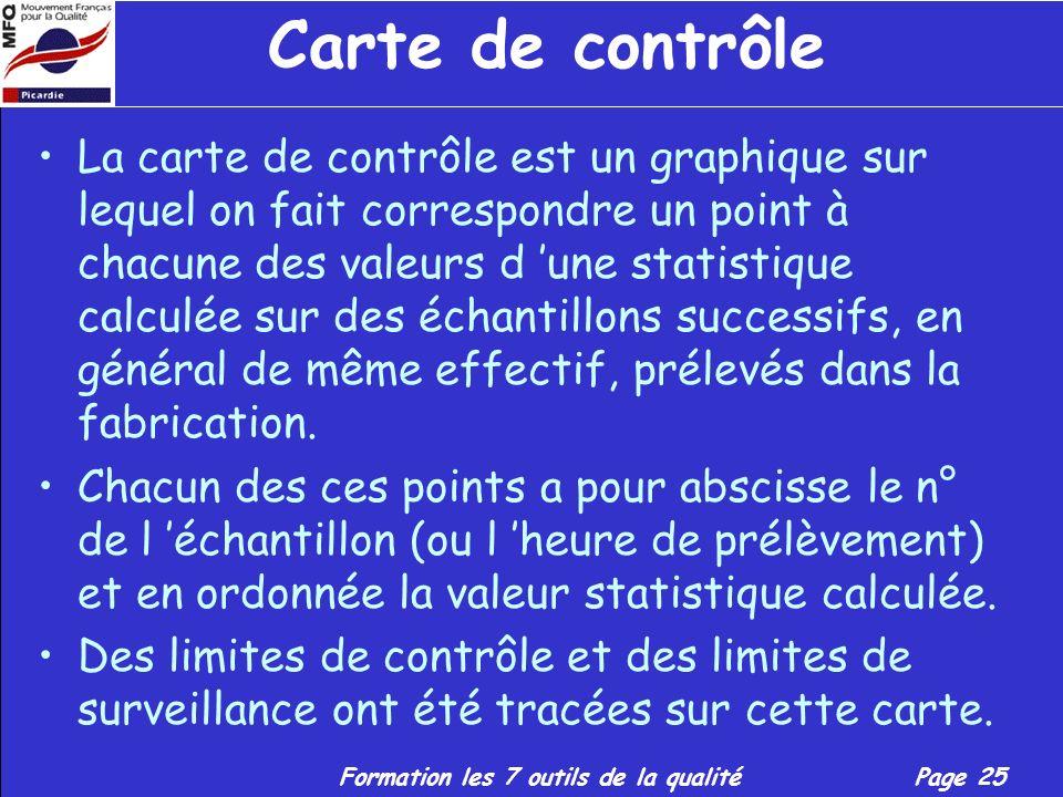 Carte de contrôle