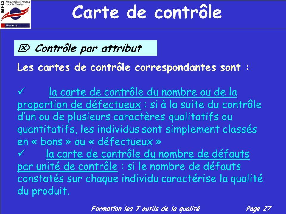 Carte de contrôle  Contrôle par attribut
