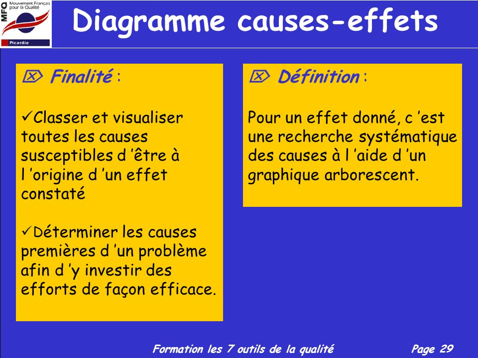 Diagramme causes-effets