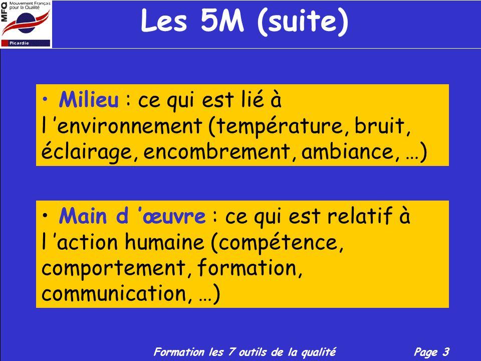 Les 5M (suite) Milieu : ce qui est lié à l 'environnement (température, bruit, éclairage, encombrement, ambiance, …)