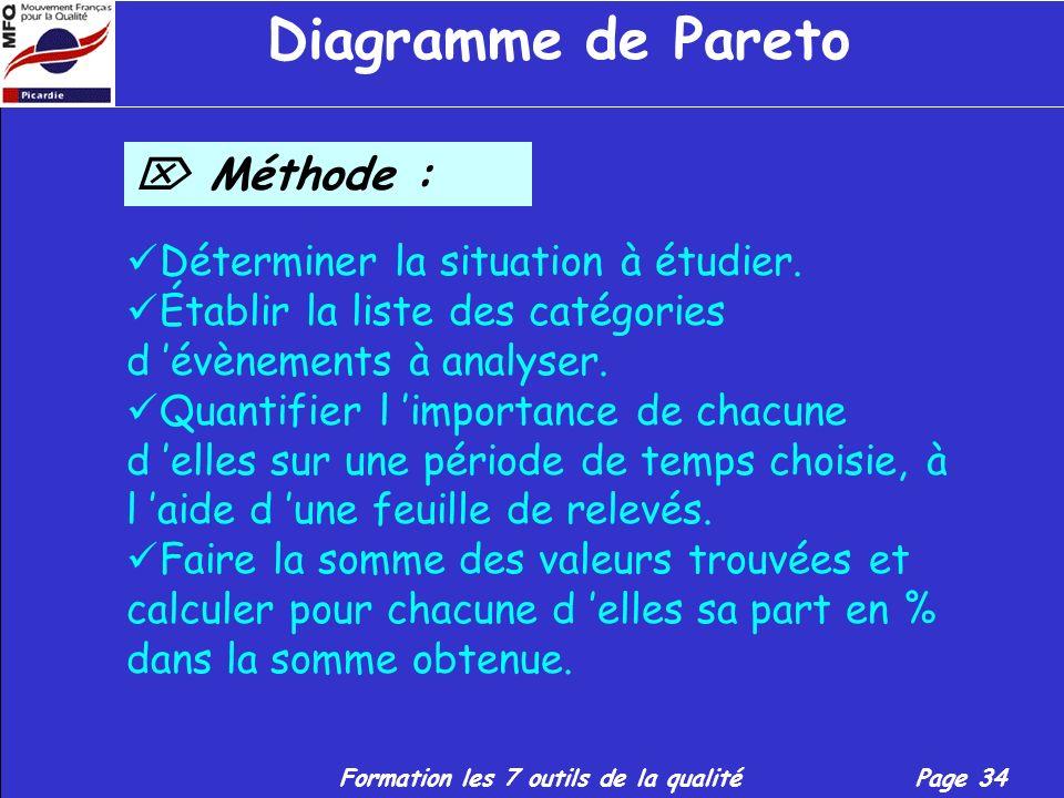 Diagramme de Pareto  Méthode : Déterminer la situation à étudier.