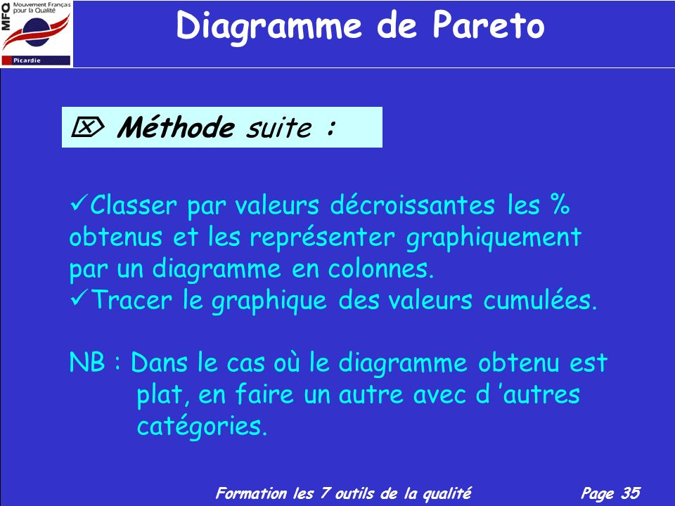 Diagramme de Pareto  Méthode suite :