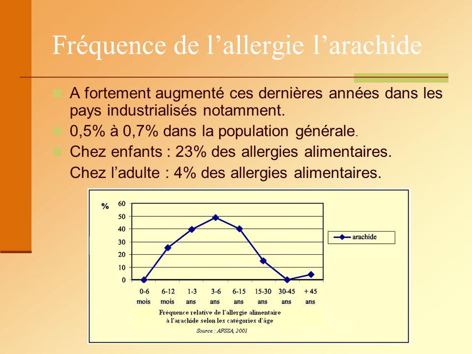 Fréquence de l'allergie l'arachide