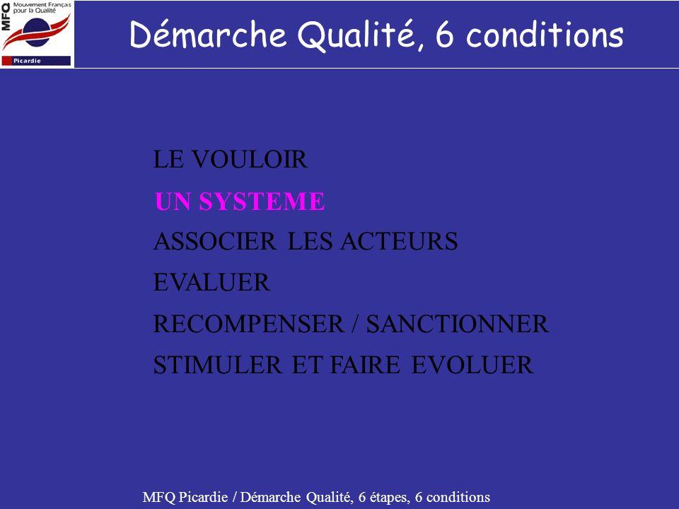 Démarche Qualité, 6 conditions