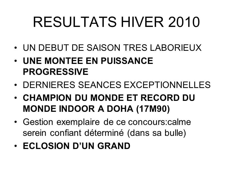 RESULTATS HIVER 2010 UN DEBUT DE SAISON TRES LABORIEUX