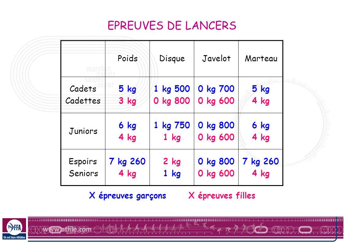 EPREUVES DE LANCERS Poids Disque Javelot Marteau Cadets Cadettes 5 kg