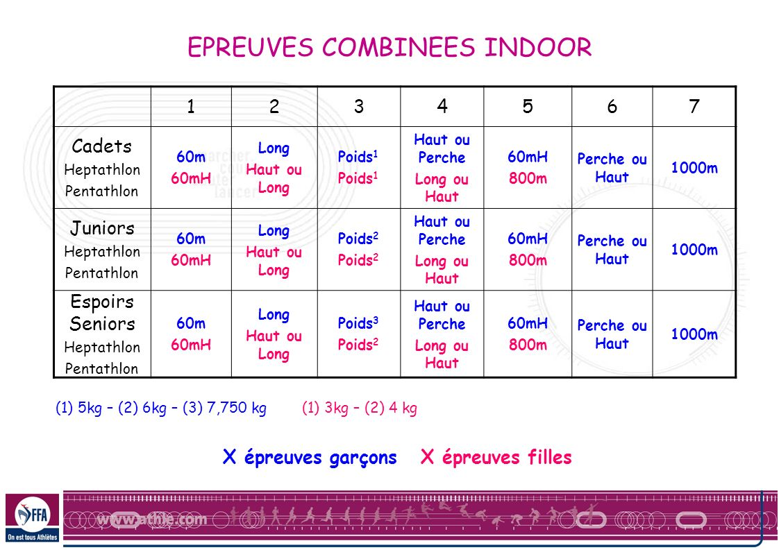 EPREUVES COMBINEES INDOOR