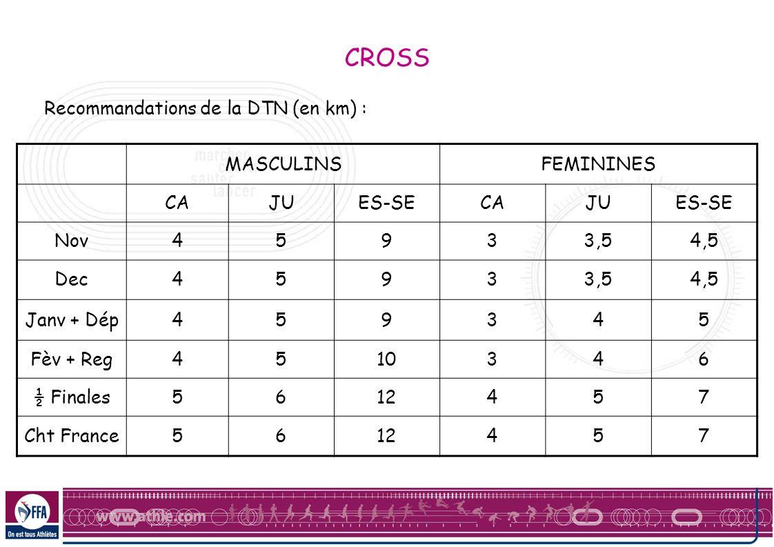CROSS Recommandations de la DTN (en km) : MASCULINS FEMININES CA JU
