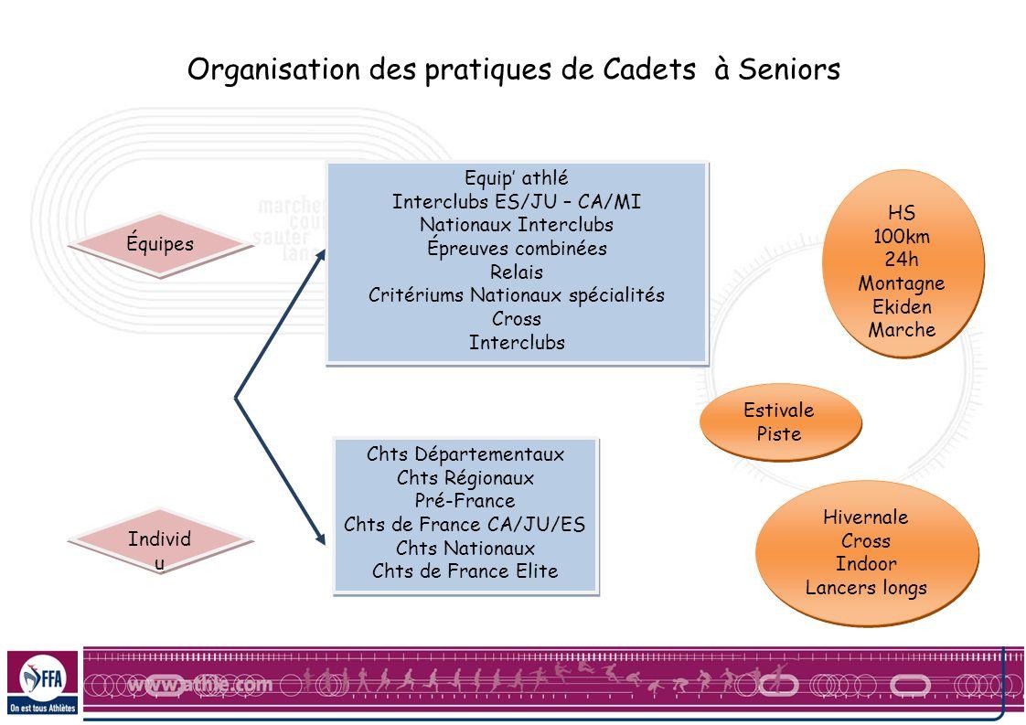 Organisation des pratiques de Cadets à Seniors