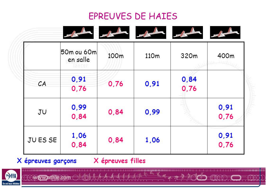 EPREUVES DE HAIES 50m ou 60m en salle 100m 110m 320m 400m CA 0,91 0,76