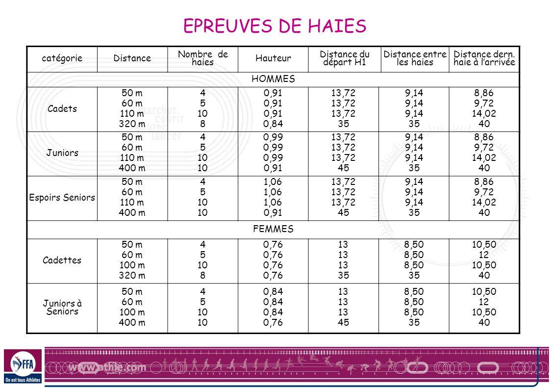 EPREUVES DE HAIES catégorie Distance Nombre de haies Hauteur