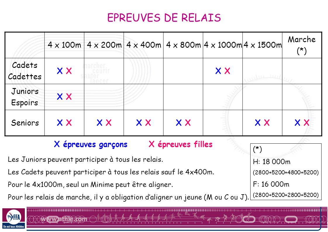 EPREUVES DE RELAIS 4 x 100m 4 x 200m 4 x 400m 4 x 800m 4 x 1000m